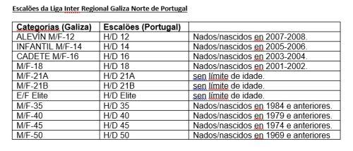Escaloes Inter Regional Galiza